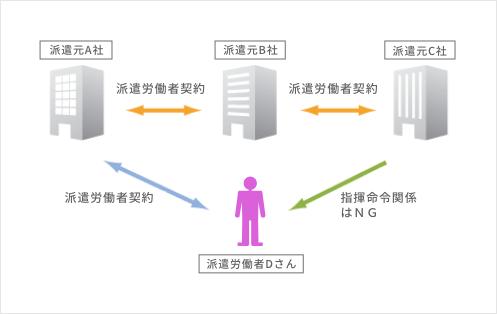 二重派遣の禁止の図解